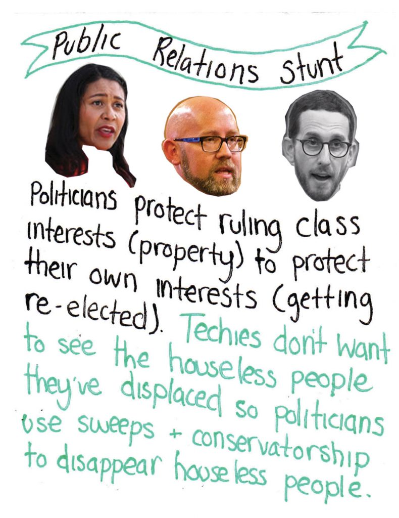 "a handwritten ribbon reads ""public relations stunt"" above the floating heads of mayor london breed, supervisor rafael mandleman and state senator scott wiener. more handwritten text says: ""politician protect ruling class interests (property) to protect their own interests (getting re-elected). techies don't want to see the houseless people they've displaced so politicians use sweeps + conservatorship to disappear houseless people."""